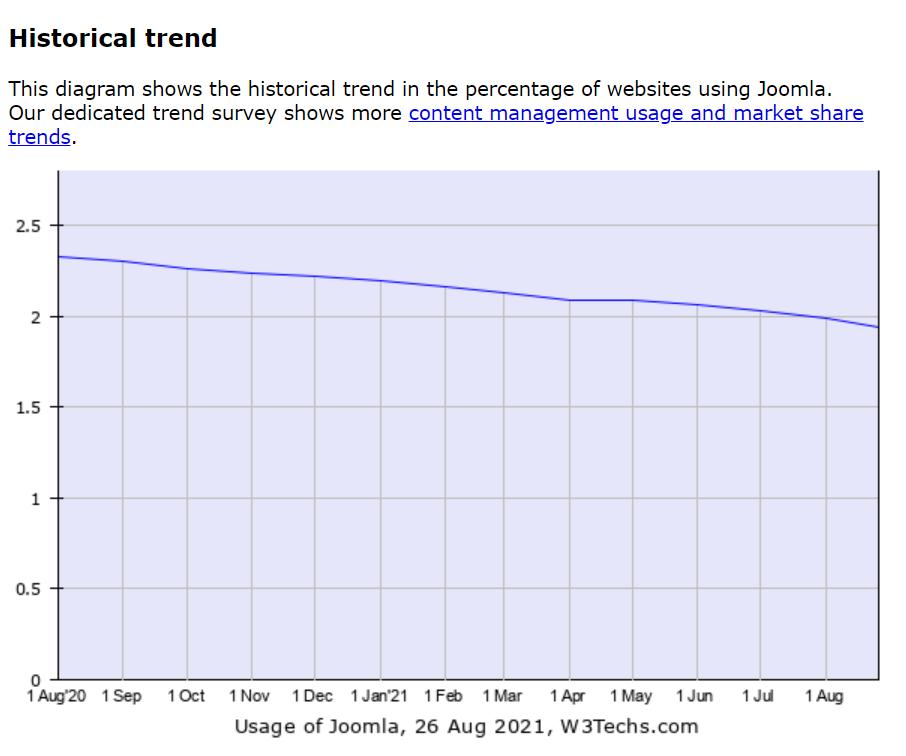 historical trend - چگونه می توان وب سایت خود را از جوملا به وردپرس منتقل کرد + در 5 مرحله